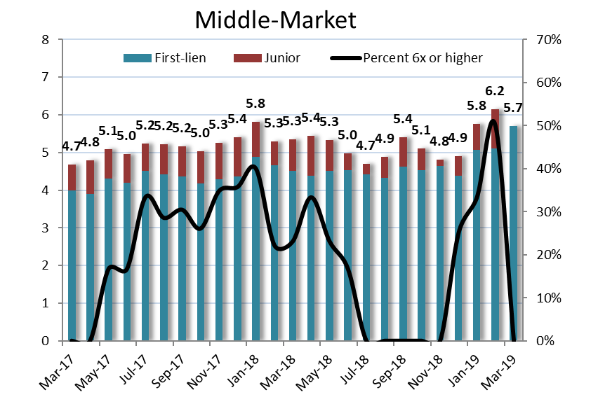 Chart IV -  LevFin Insights Middle Market Leverage Stats