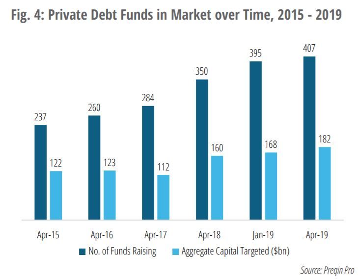 Chart VI - Private Debt is seeing a growth in the number of funds but a relative stall in aggregate capital