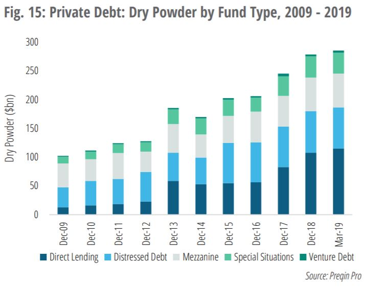 Chart VII -  Available capital to deploy continues to grow