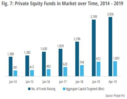 Chart VIII -  Private Equity is getting just as crowded as Private Debt