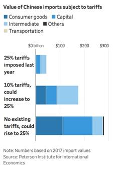 Chart III - Goods and proposed tariff amount