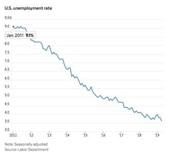 Chart IV - U.S. Unemployment rate 2011 - 2019
