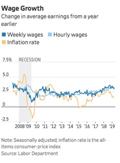 Chart V - U.S. Wage Growth and Inflation