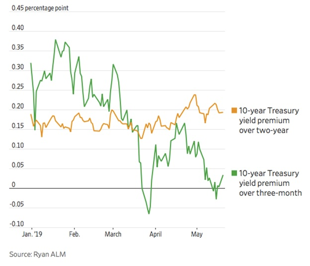 Chart II - Treasury Yield Differences