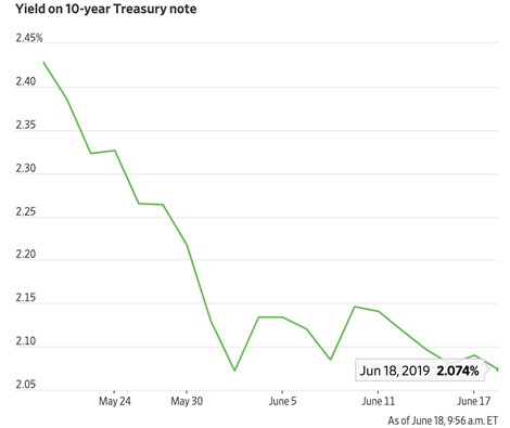 Chart II - 10-Year Yield now at 2%