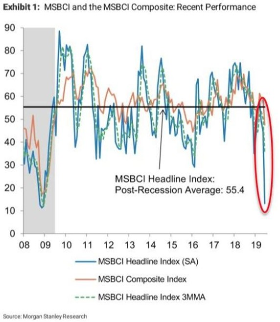 Chart III - Morgan Stanley Business Conditions Index