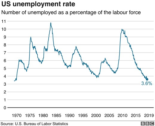 Chart IV - US Unemployment Rate
