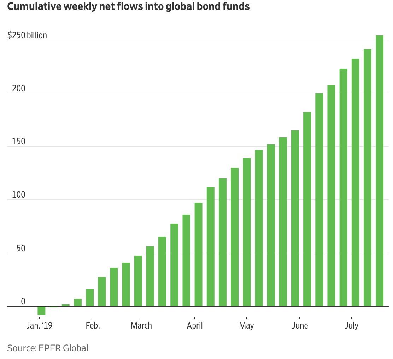 Chart I -  2019 YTD Cumulative Global Bond Fund Inflow