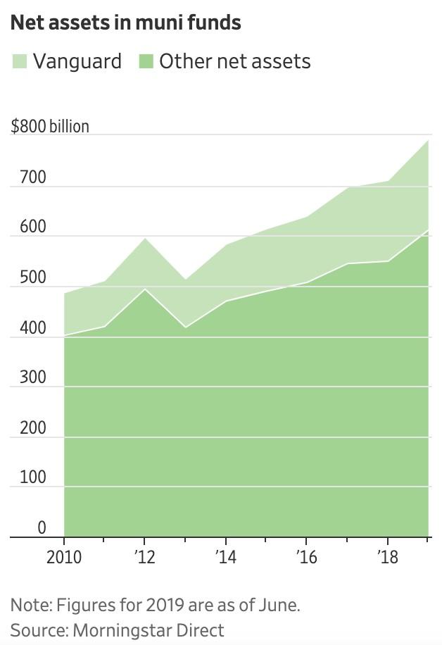 Chart II -  Net Assets to Municipal Bond Funds