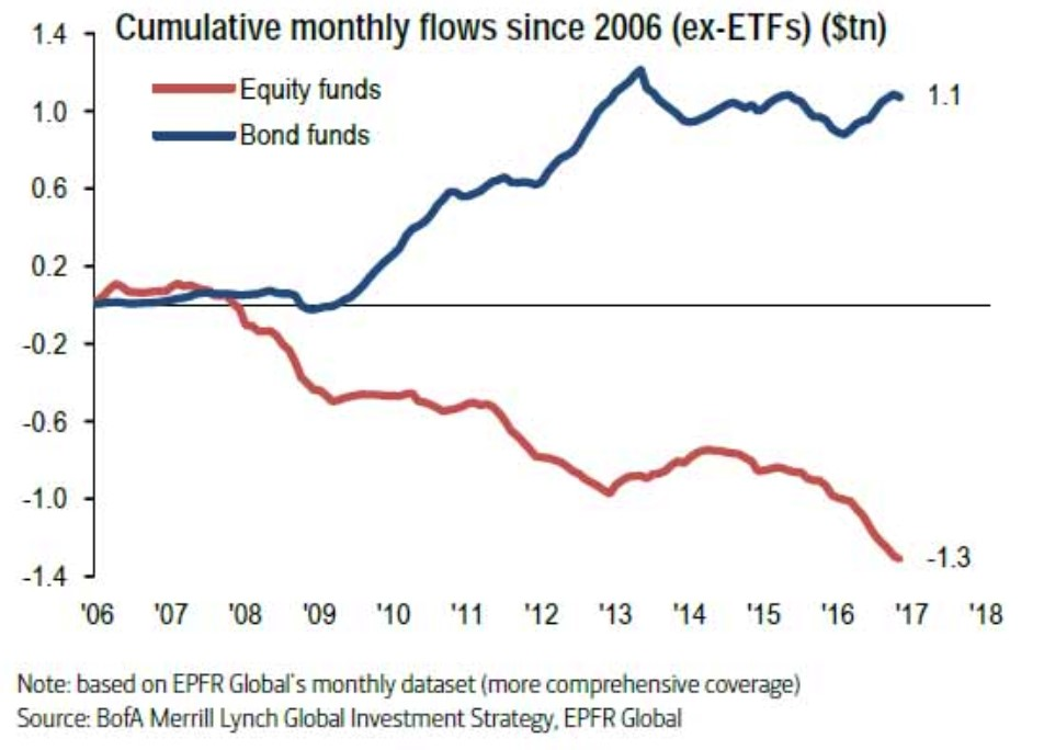 Chart III -  Aggregated Bond and Equity Funds Inflow
