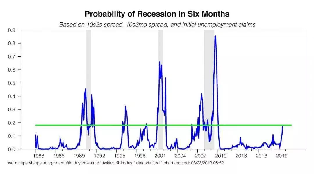 Chart IV -  Multi-factor probability of recession