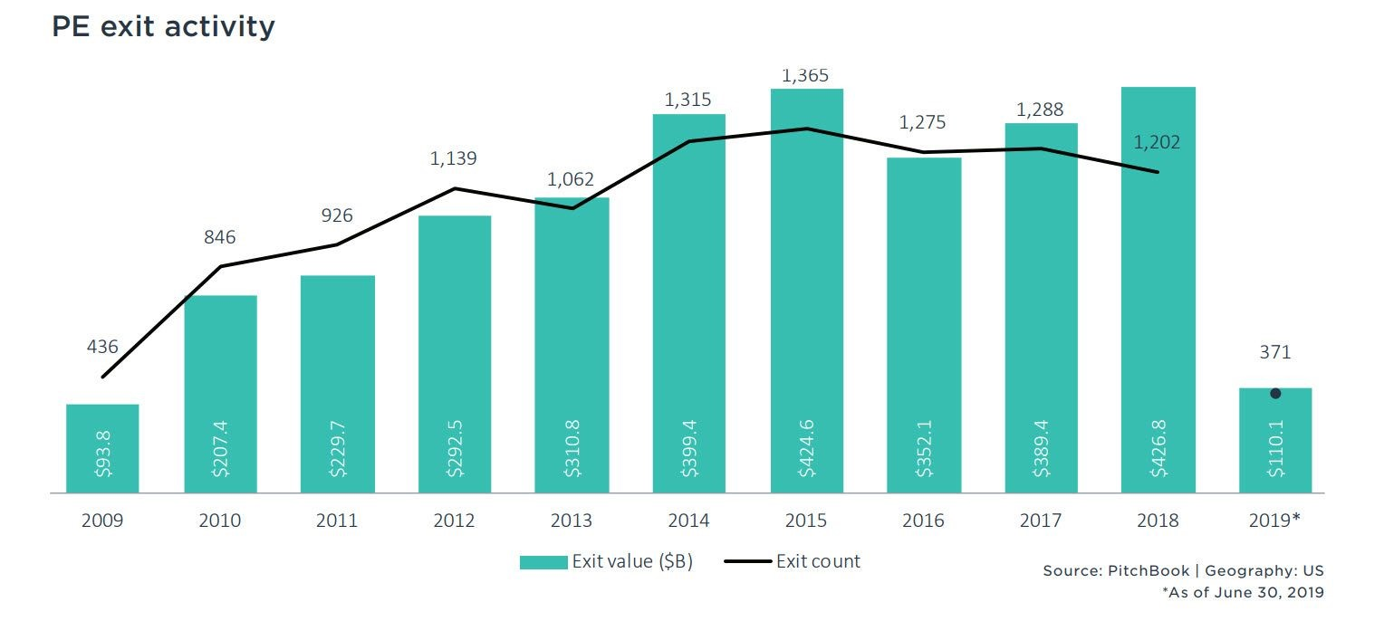 Chart II -  Total PE Exits First-Half 2019, Source: Pitchbook