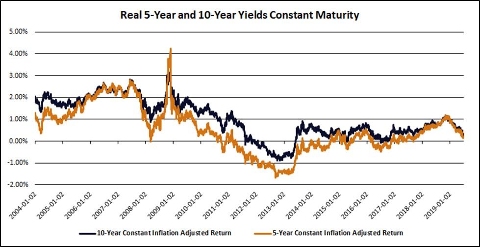 Chart I -  5-Year and 10-Year Real Treasury Yields