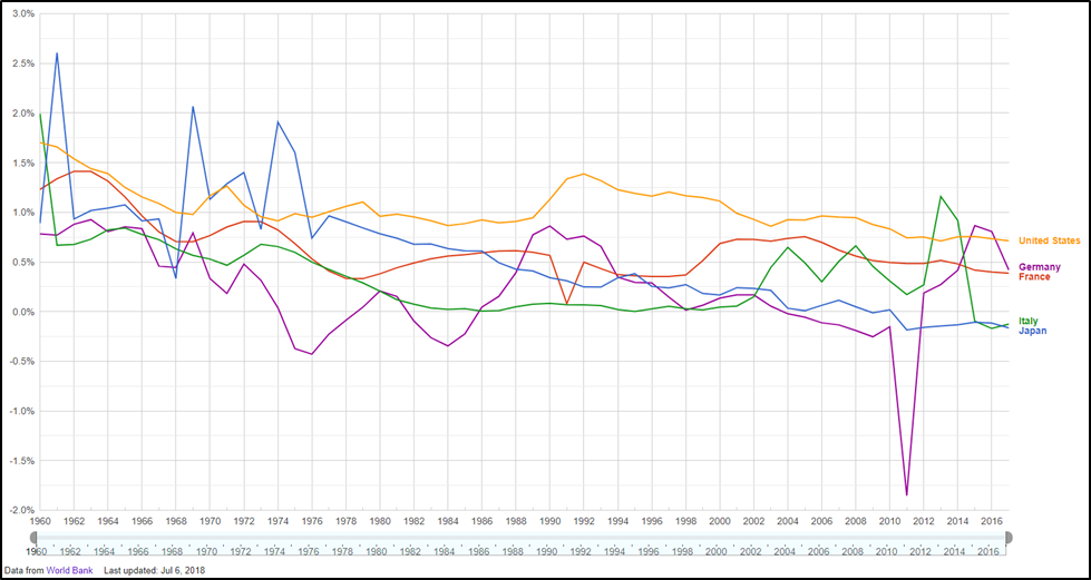 Chart II -  Annual Population Growth: U.S., Germany, France, Japan, and Italy (data from World Bank)