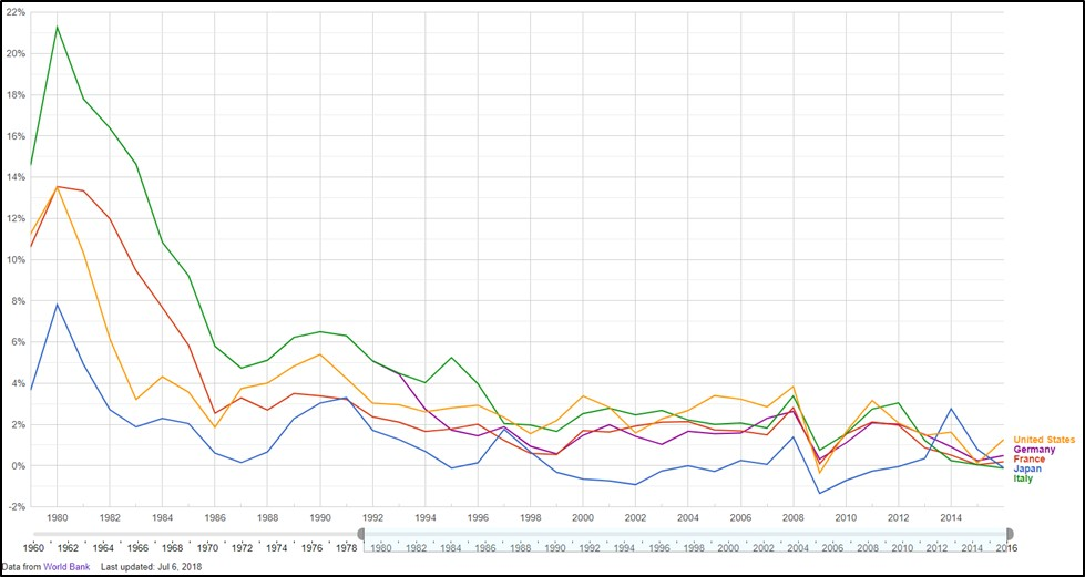 Chart III -  Annual Change in inflation: U.S., Germany, France, Japan,and Italy (data from World Bank).