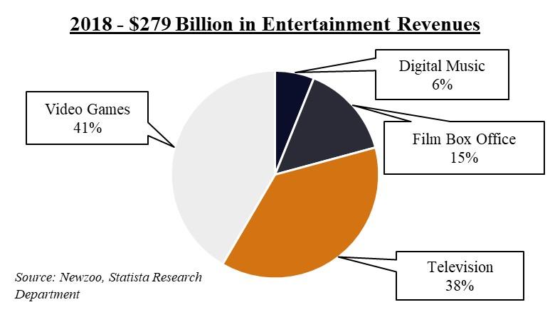 2018 Entertainment Revenue .jpg