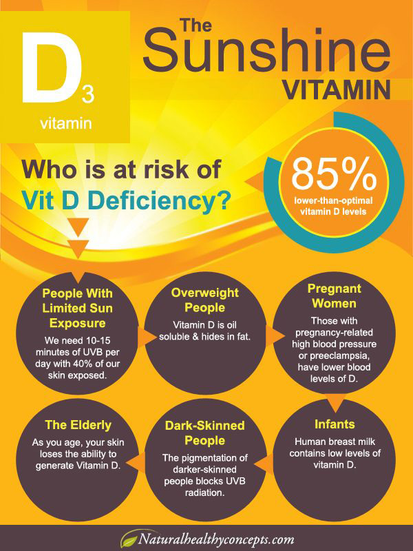 Everything You Need To Know About Vitamin D Beata Lewis Md