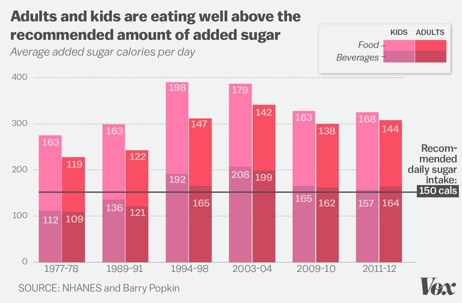 When Americans started eating less fat in the 1980s, we started eating more sugar and a public health crisis soon ensued. It turns out that, by and large, sugar is much more toxic to consume than healthy fats, leading to diseases like obesity and type II diabetes,  Source: https://www.pbs.org/wgbh/pages/frontline/shows/diet/themes/lowfat.html