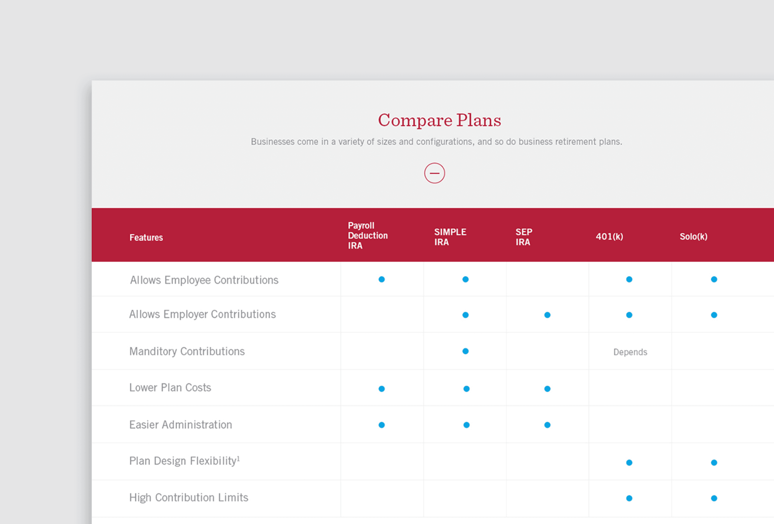 MACU Website Compare Plans Page