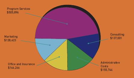 gatewayla budget.png