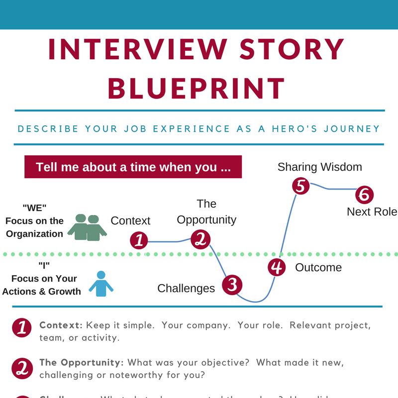 Interview Story Blueprint.png