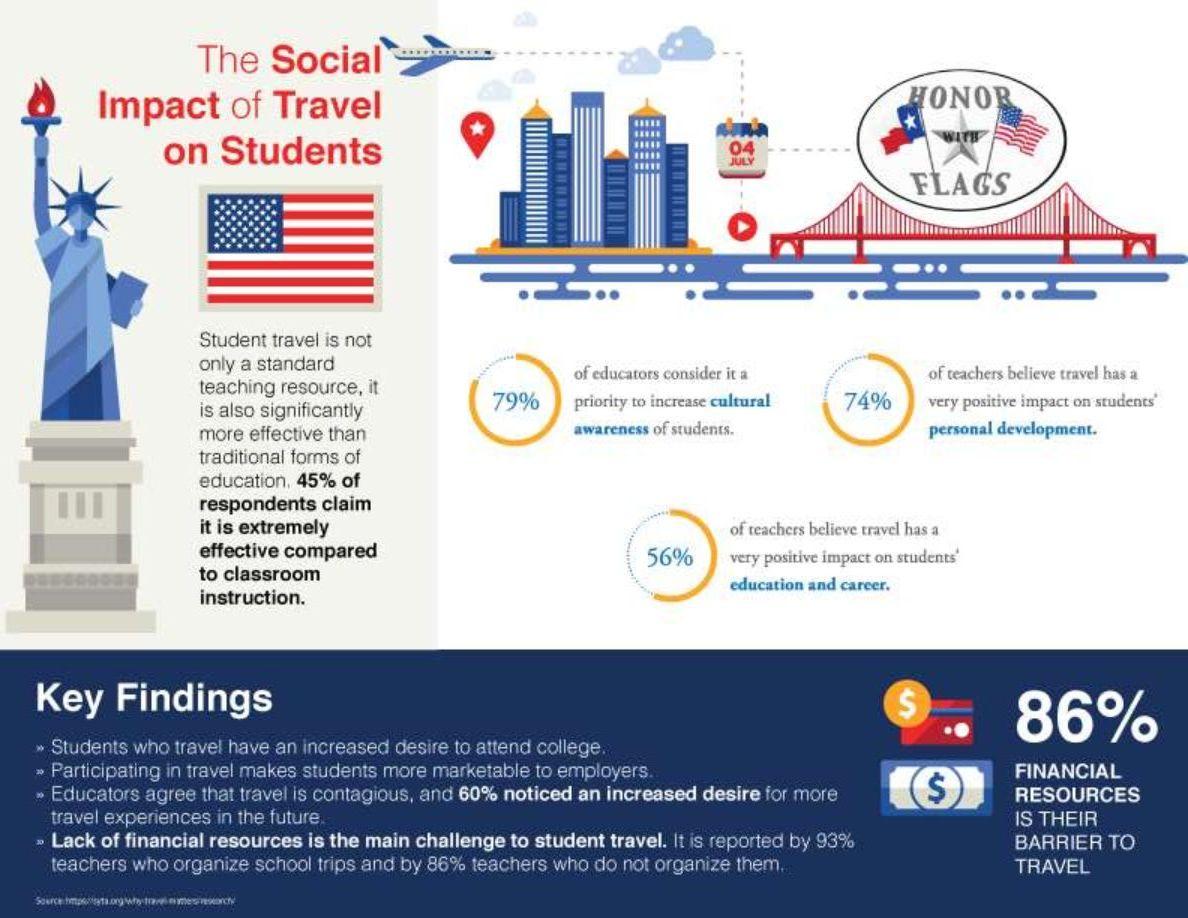 [Page-1] HWF Impact of Student Travel.pdf.jpeg