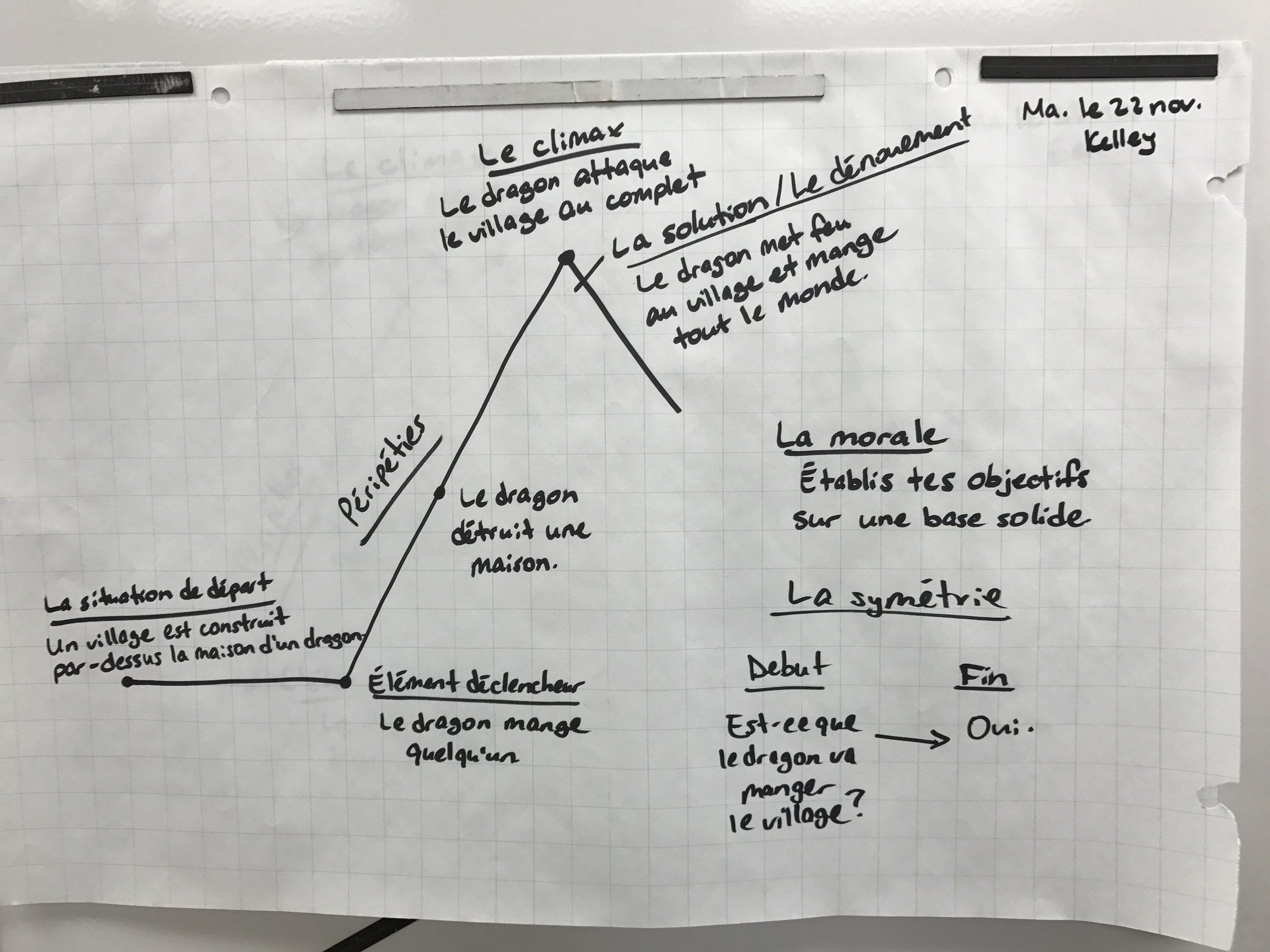 2016-11-22-c3a9crire-un-conte-organisateur-graphique-kelley.jpg