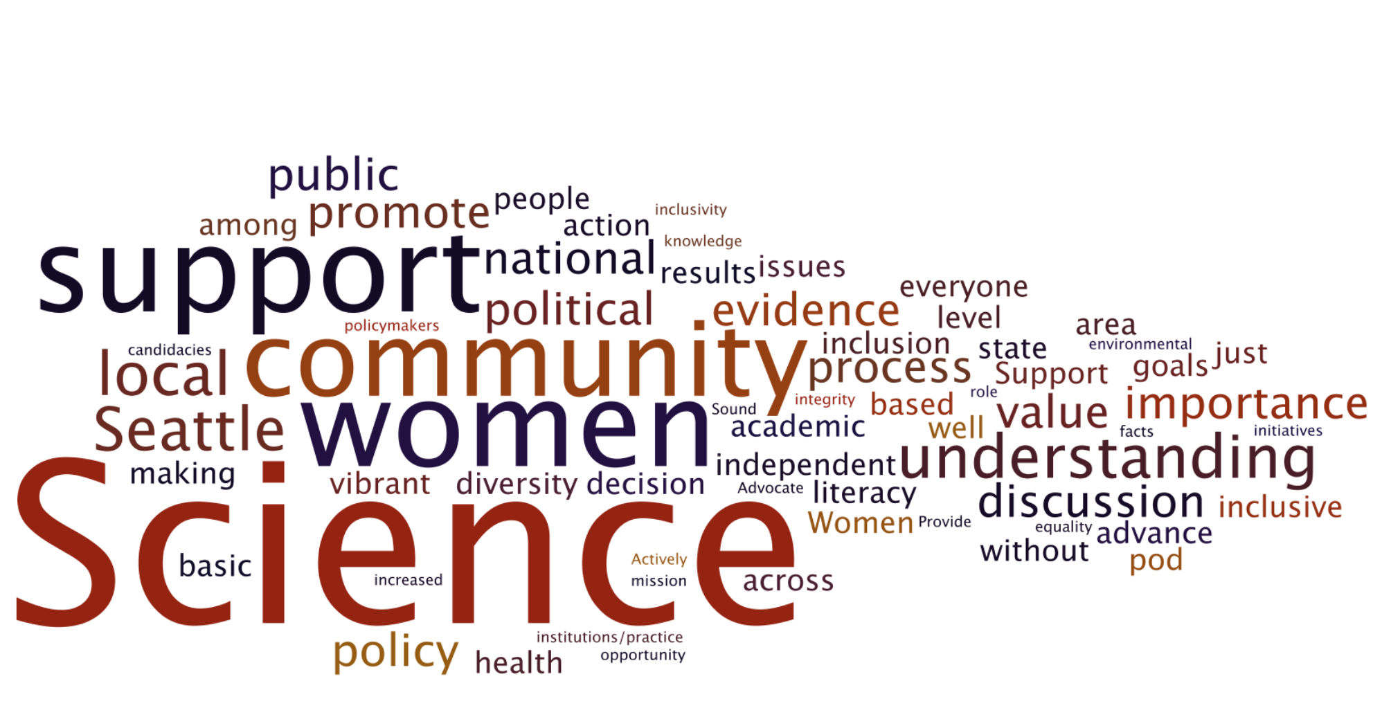 Public Scholarship : ( noun)  the fusion of research, education, public outreach, and community dialogue