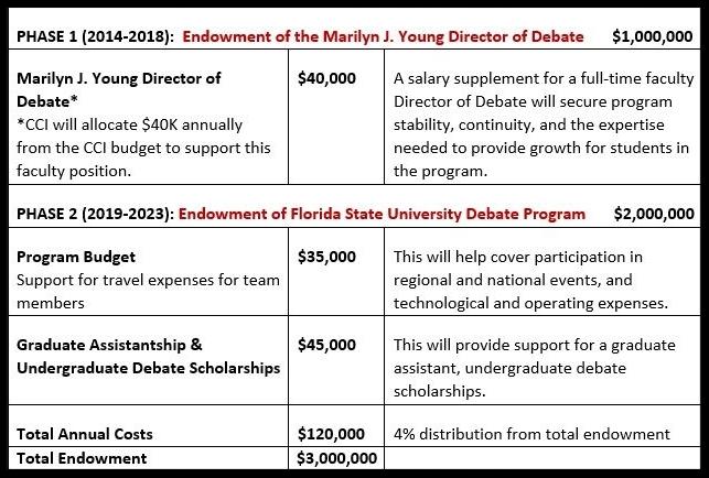 Endowment Summary Table White.JPG