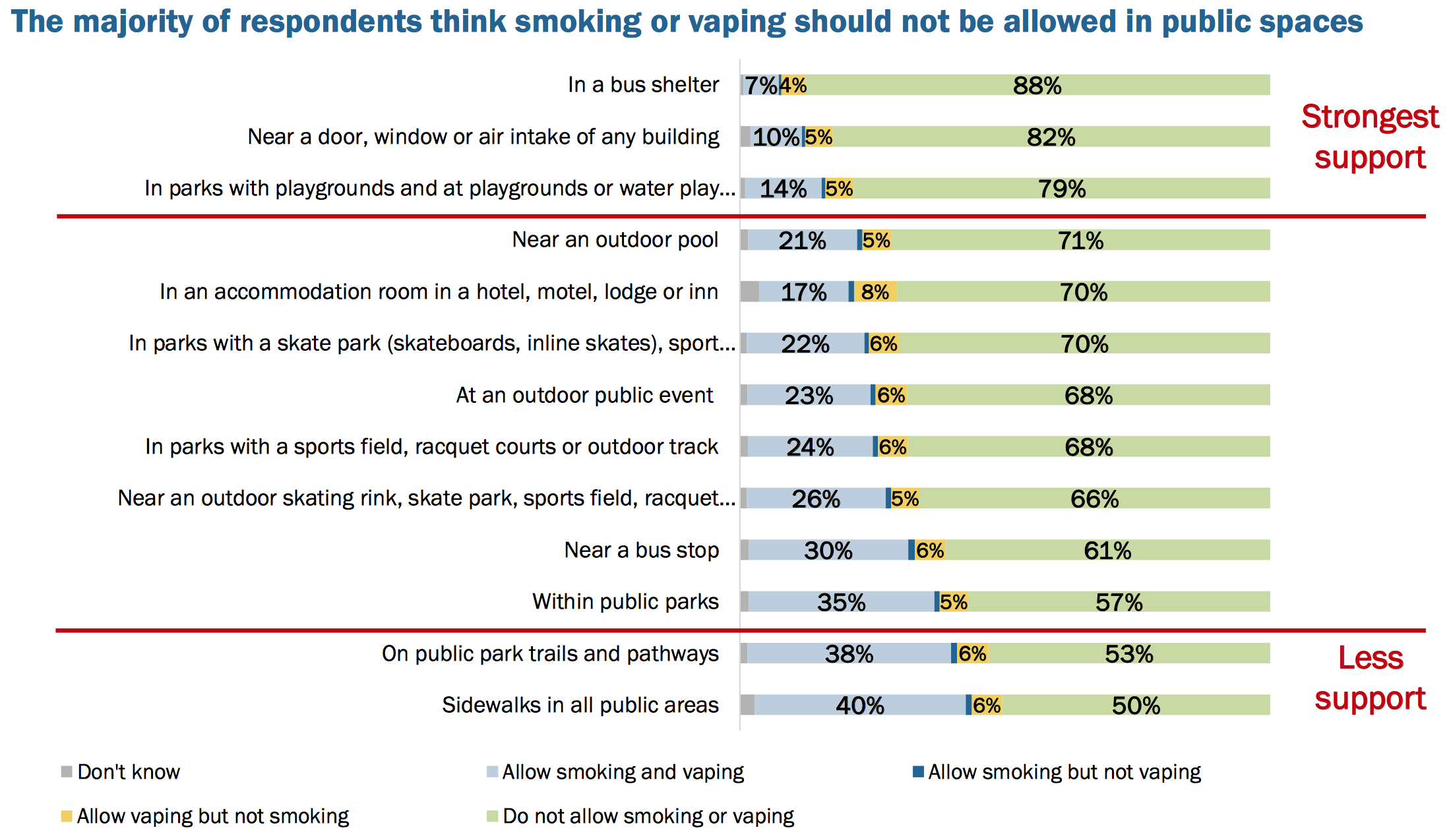 From Ledger presentation on St. Albert Smoking Bylaw Survey (p.11)