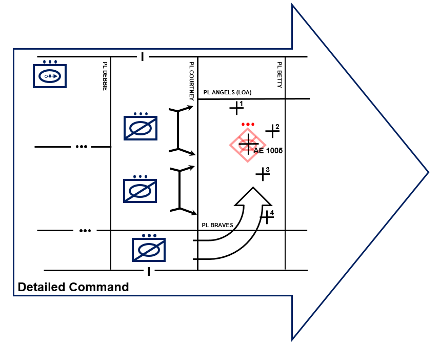 Figure 4 – The higher commander conducts operations, employing detailed control and synchronization of execution to achieve an overwhelming effect against the enemy.
