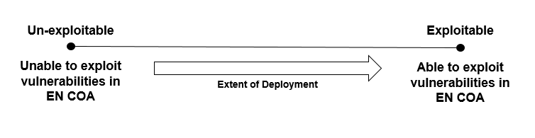 Figure 2  - There exists a spectrum along which a Commander assumes increasing amounts of tactical risk as he arrays his combat power in order exploit the vulnerabilities of his enemy's chosen course of action.