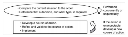 Commanders and their staffs often use the US Army's Rapid Decision-Making and Synchronization Process, from ADRP 5-0, The Operations Process, during execution. RDSP is an example of a decision-making process that employs a singular evaluation approach.