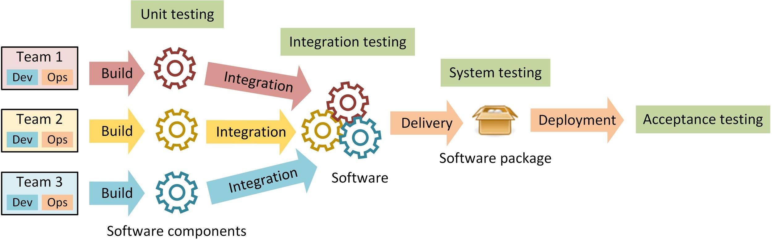 Unit testing versus integration testing.jpg