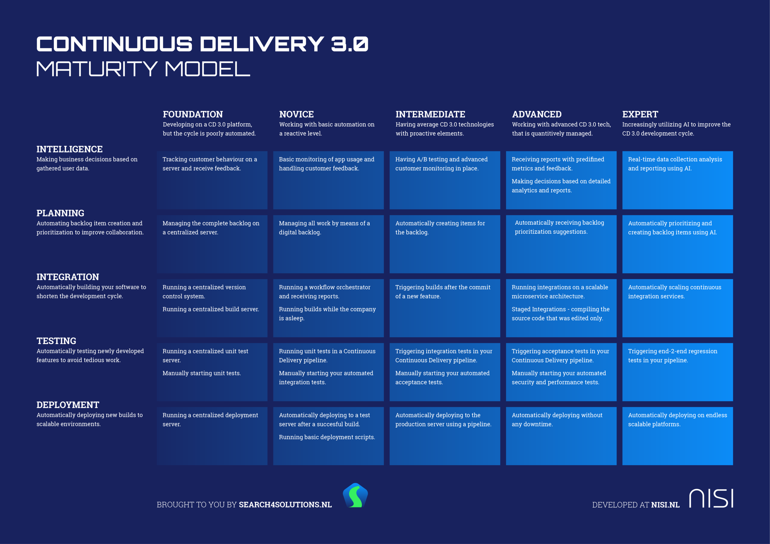 Continuous Delivery 3.0 Maturity Model.png