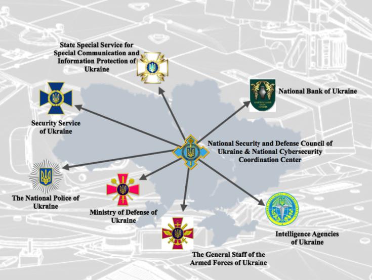 Figure 1: Ukrainian National Cyber Security Coordination Structure