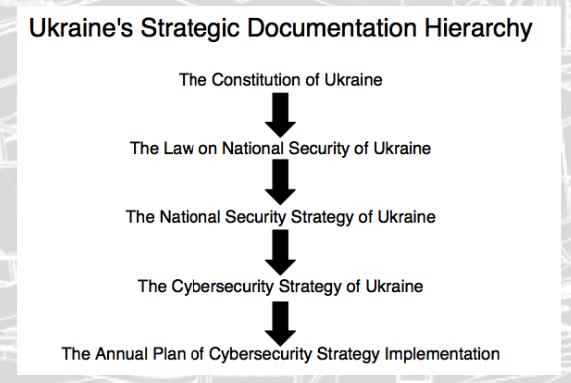 Figure 2: Hierarchy of Ukrainian Strategic Documentation