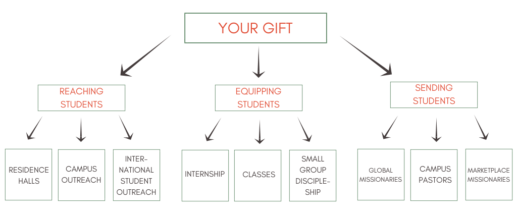 Your Gift chart.png