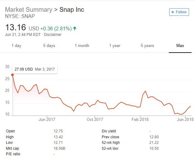 Snapchat IPO.PNG