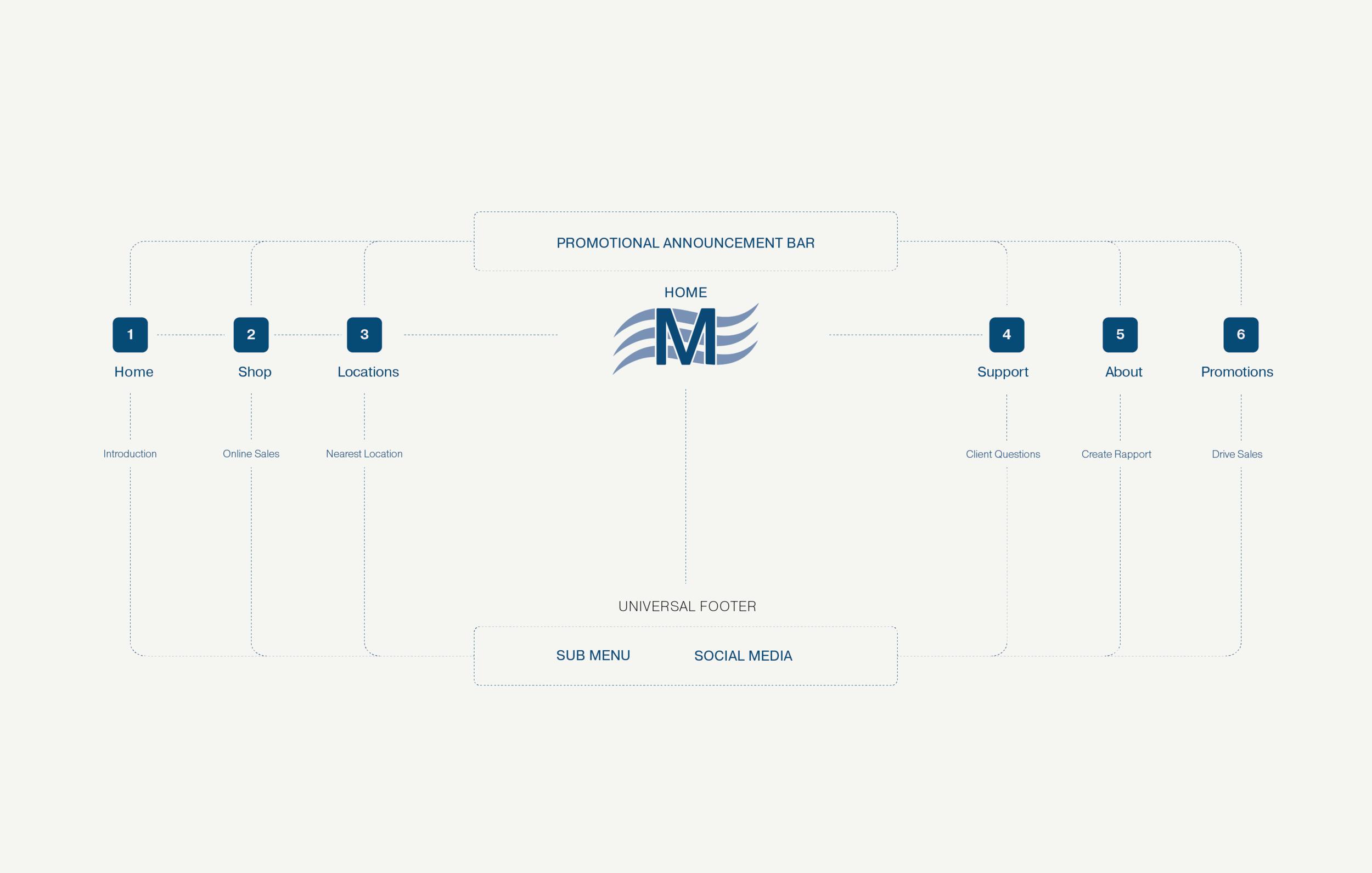 MattressStoreNMore_mockups-05.png