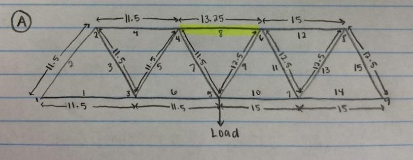 Truss Design and Testing - Learn More