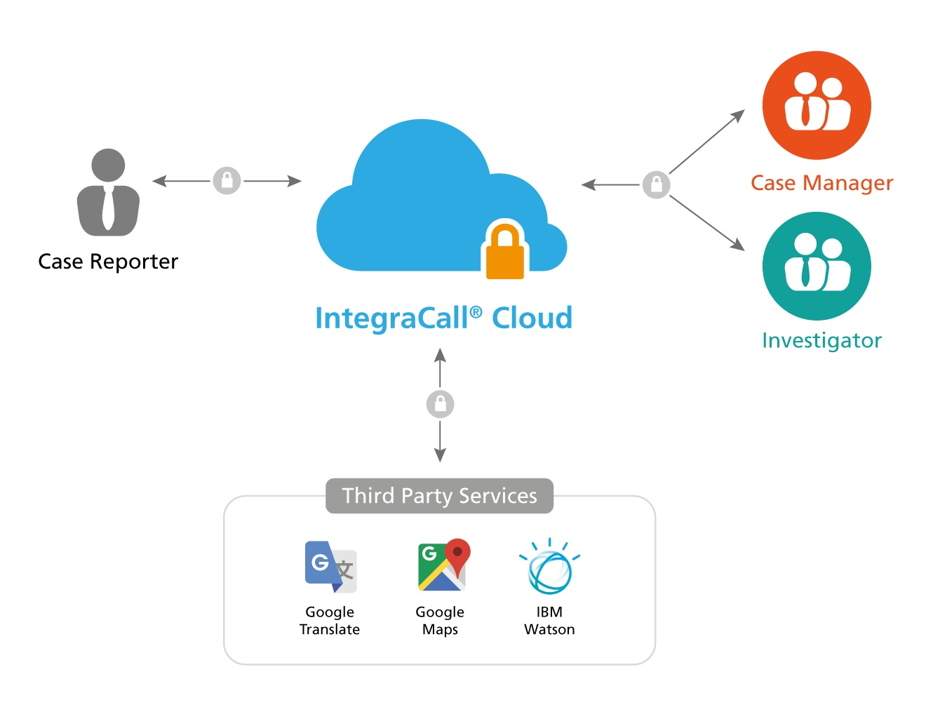 IntegraCall® Overview