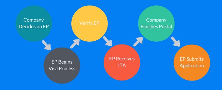 The Visa Process Flow.
