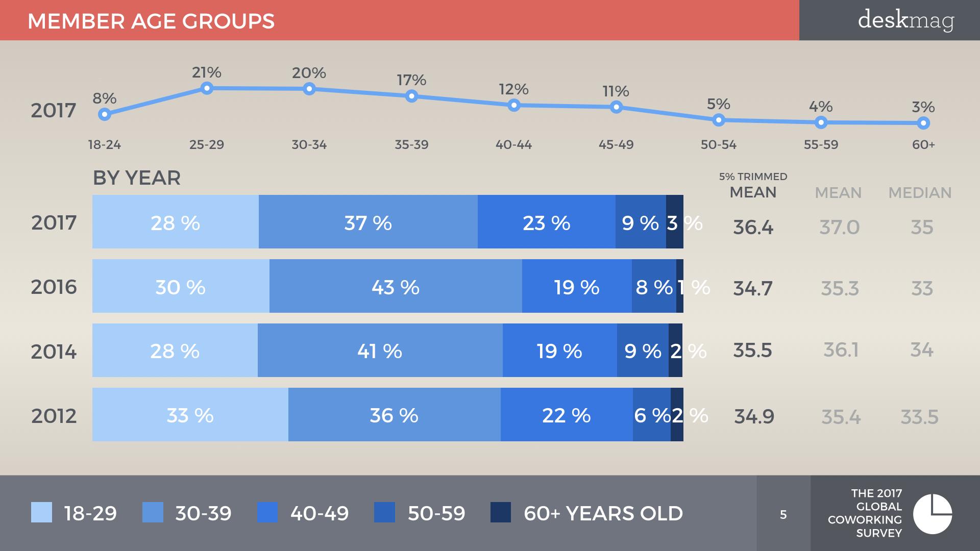 Members Of Coworking Spaces - Global Coworking Survey 2017 All Slides DEMOGRAPHICS.005.jpeg