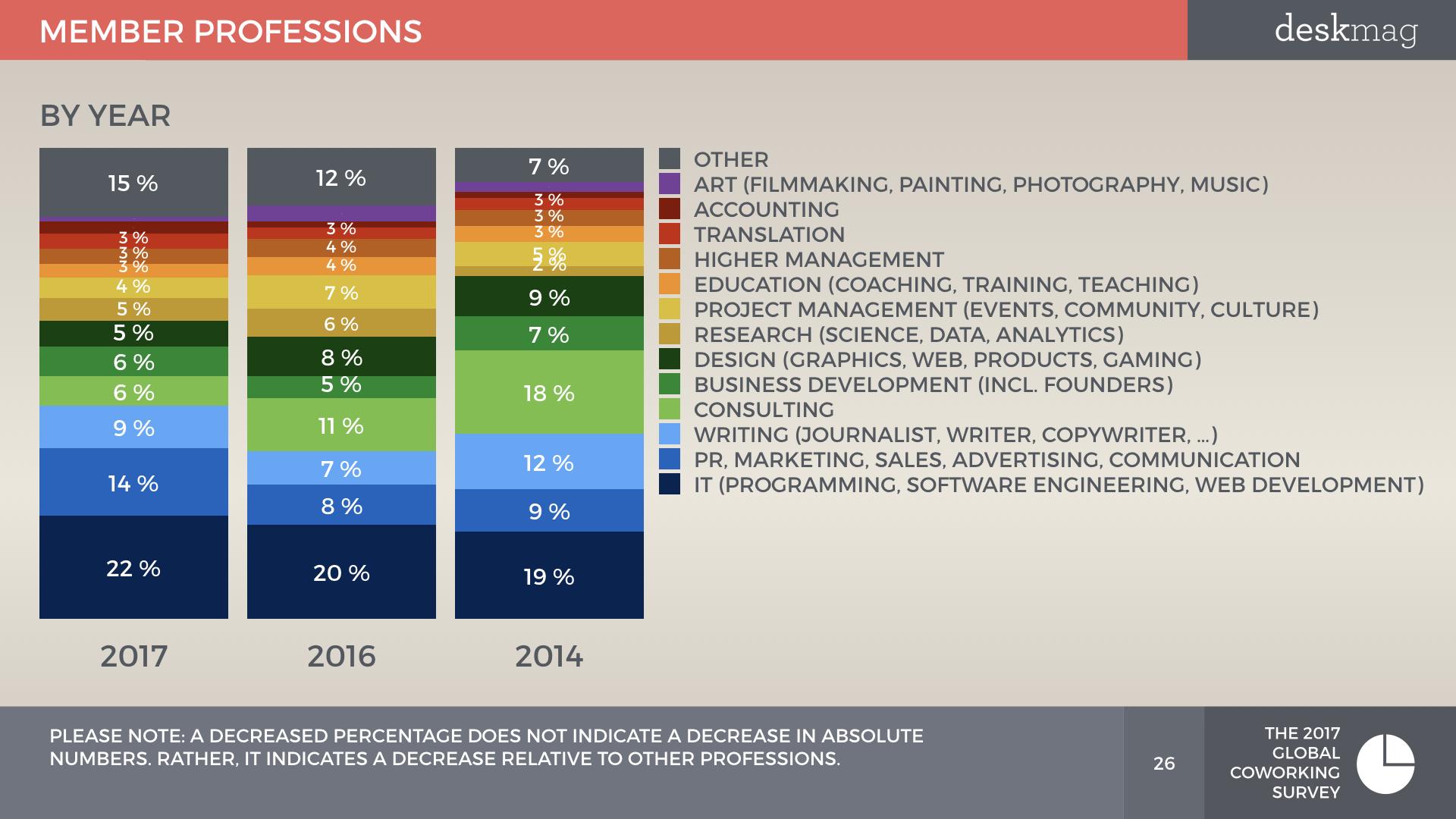 Members Of Coworking Spaces - Global Coworking Survey 2017 All Slides DEMOGRAPHICS.026.jpeg