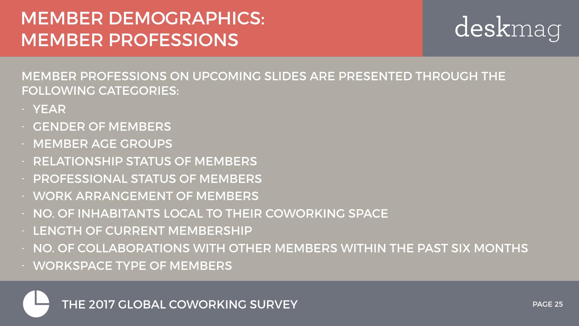 Members Of Coworking Spaces - Global Coworking Survey 2017 All Slides DEMOGRAPHICS.025.jpeg