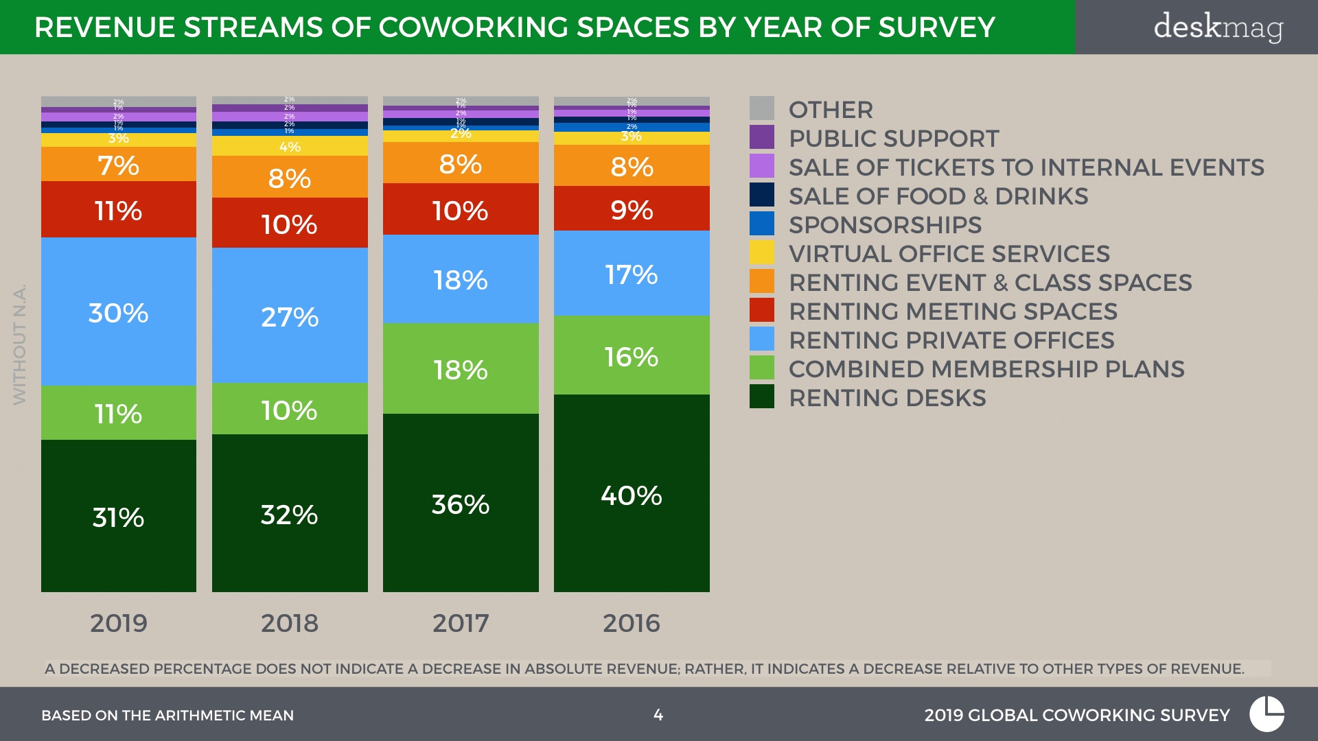 Revenue streams of coworking spaces by year of survey.