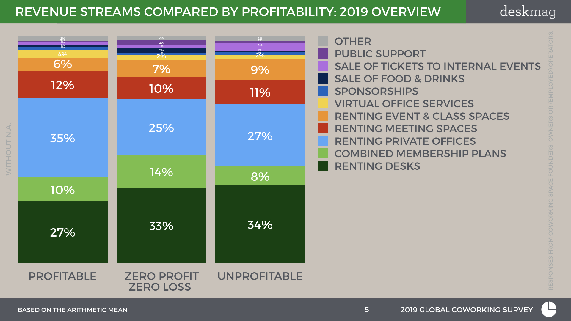 Revenue streams of coworking spaces compared by their profitability status