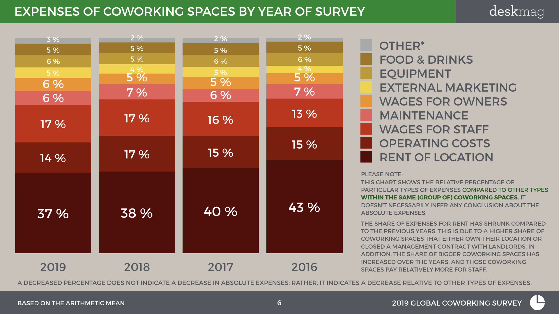Expenses of coworking spaces by year of survey