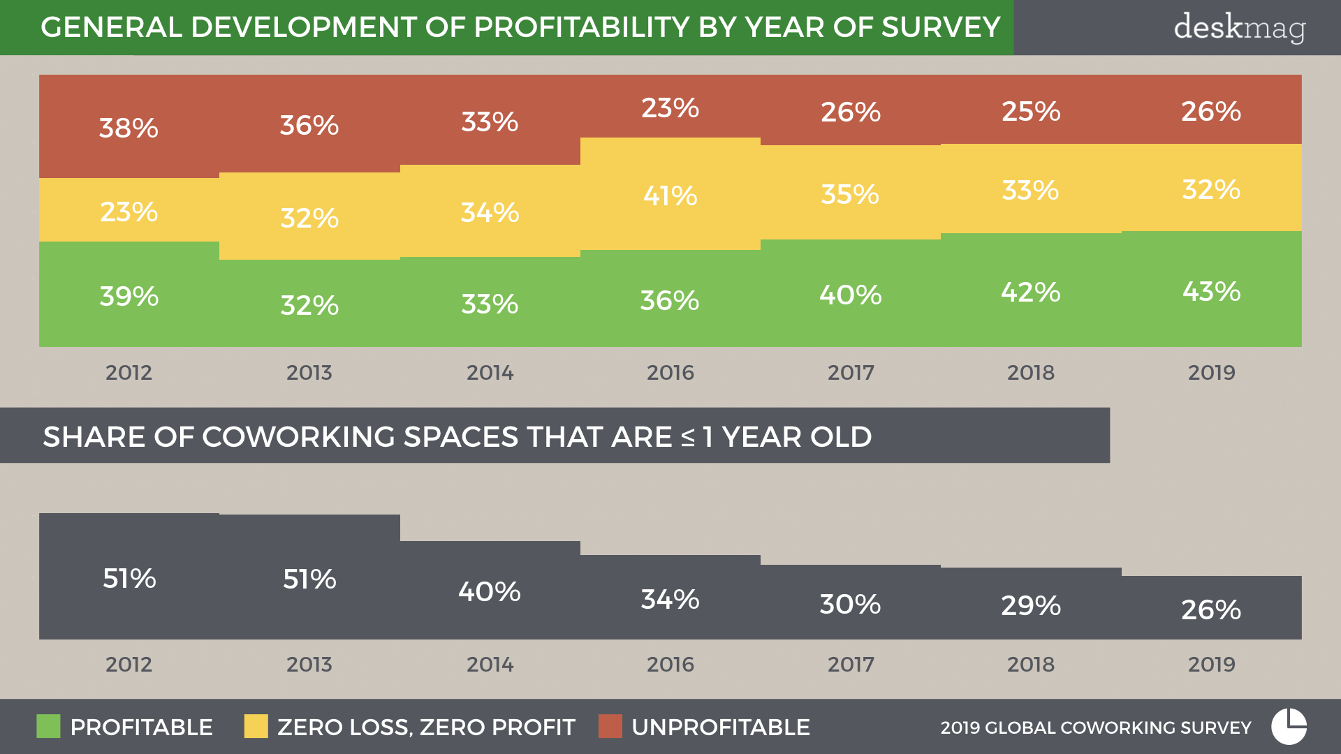 General development of profitability of coworking spaces by year